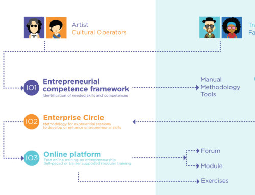 Artenprise Training program in an infographic